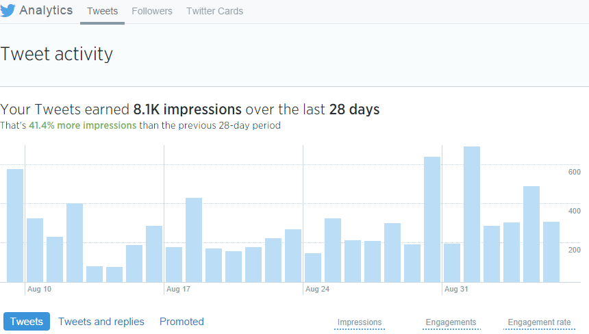 Twitter Analytics Sample