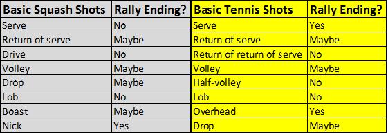 Squash vs. Tennis shots