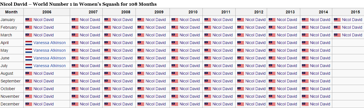 Nicol David's Record